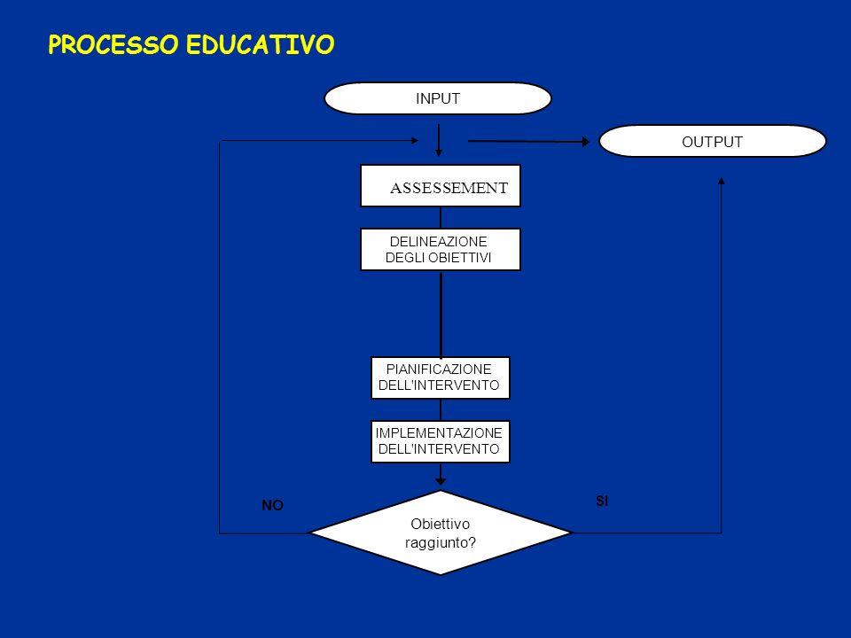 PROCESSO EDUCATIVO OUTPUT SI Obiettivo raggiunto? INPUT NO IMPLEMENTAZIONE DELL'INTERVENTO PIANIFICAZIONE DELL'INTERVENTO DELINEAZIONE DEGLI OBIETTIVI