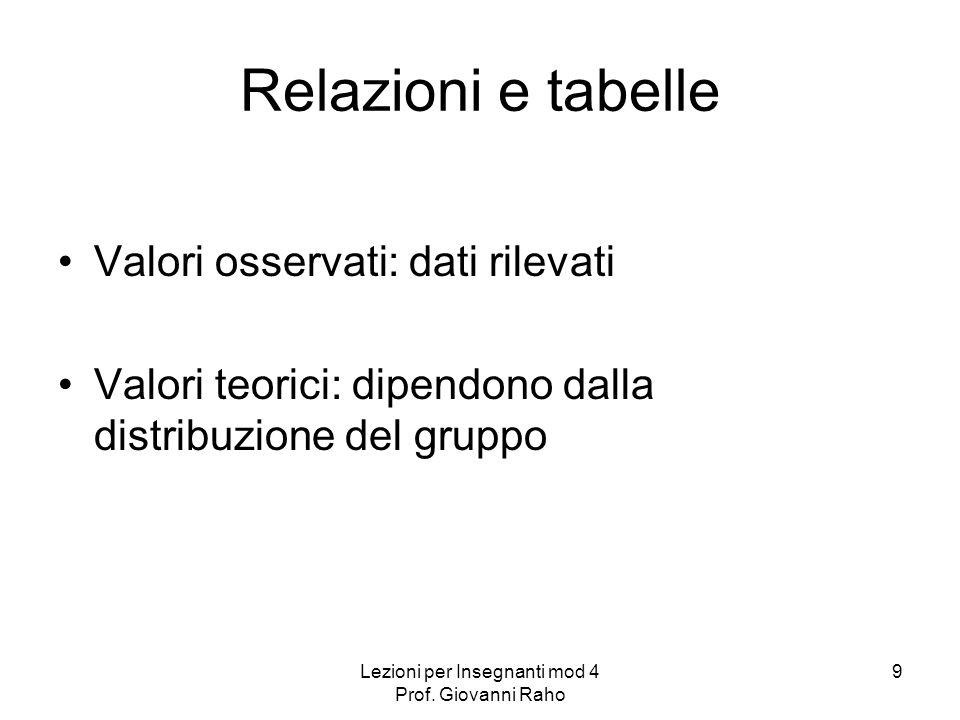 Lezioni per Insegnanti mod 4 Prof.