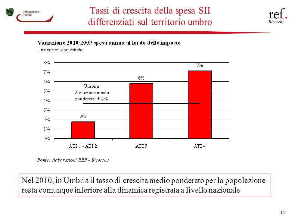 17 Tassi di crescita della spesa SII differenziati sul territorio umbro Nel 2010, in Umbria il tasso di crescita medio ponderato per la popolazione resta comunque inferiore alla dinamica registrata a livello nazionale