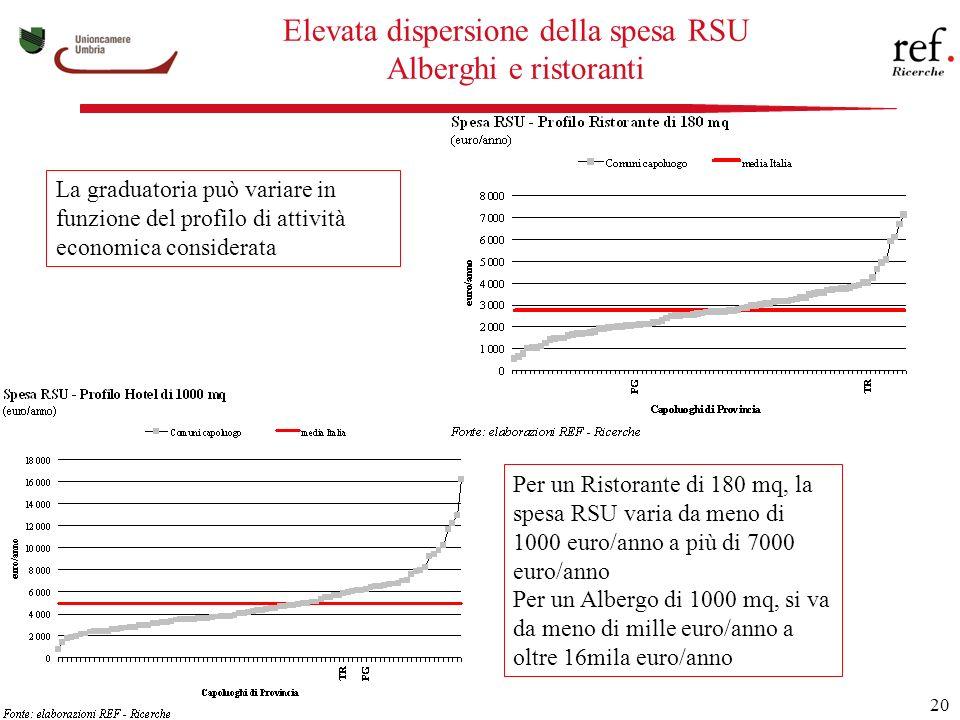 20 Elevata dispersione della spesa RSU Alberghi e ristoranti La graduatoria può variare in funzione del profilo di attività economica considerata Per un Ristorante di 180 mq, la spesa RSU varia da meno di 1000 euro/anno a più di 7000 euro/anno Per un Albergo di 1000 mq, si va da meno di mille euro/anno a oltre 16mila euro/anno