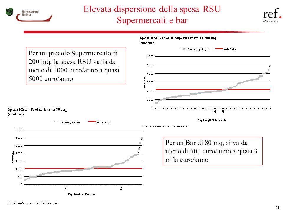 21 Elevata dispersione della spesa RSU Supermercati e bar Per un piccolo Supermercato di 200 mq, la spesa RSU varia da meno di 1000 euro/anno a quasi 5000 euro/anno Per un Bar di 80 mq, si va da meno di 500 euro/anno a quasi 3 mila euro/anno