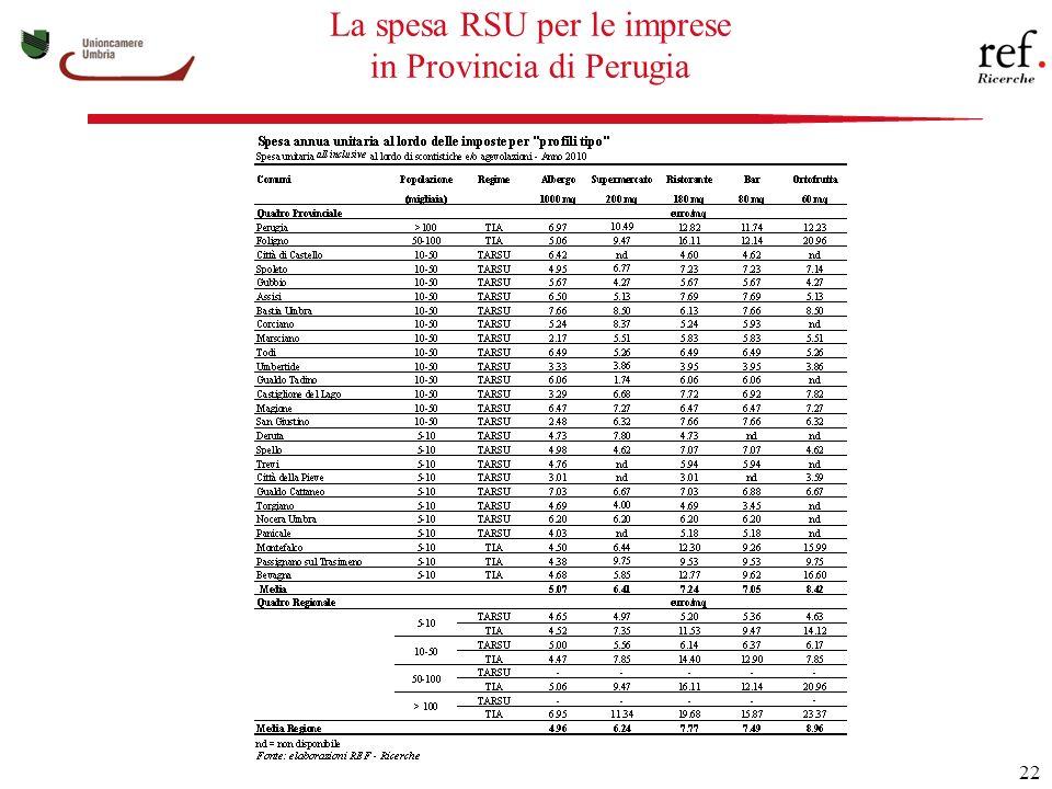 22 La spesa RSU per le imprese in Provincia di Perugia