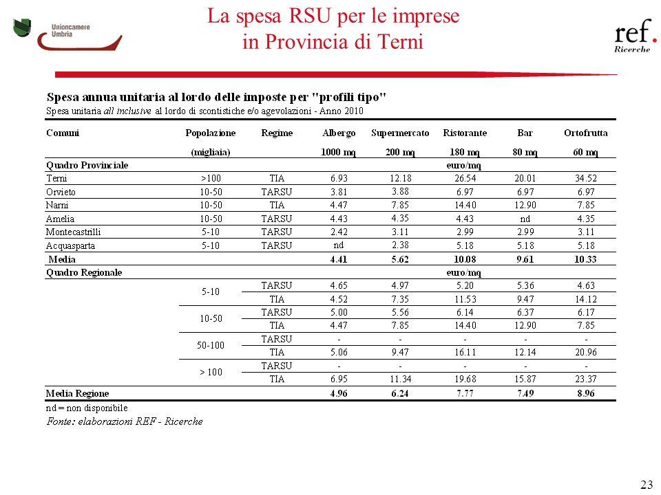 23 La spesa RSU per le imprese in Provincia di Terni