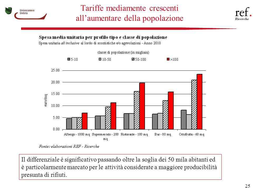 25 Tariffe mediamente crescenti allaumentare della popolazione Il differenziale è significativo passando oltre la soglia dei 50 mila abitanti ed è particolarmente marcato per le attività considerate a maggiore producibilità presunta di rifiuti.