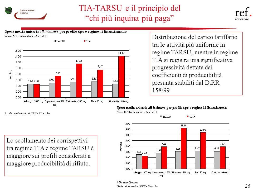 26 TIA-TARSU e il principio del chi più inquina più paga Distribuzione del carico tariffario tra le attività più uniforme in regime TARSU, mentre in regime TIA si registra una significativa progressività dettata dai coefficienti di producibilità presunta stabiliti dal D.P.R 158/99.