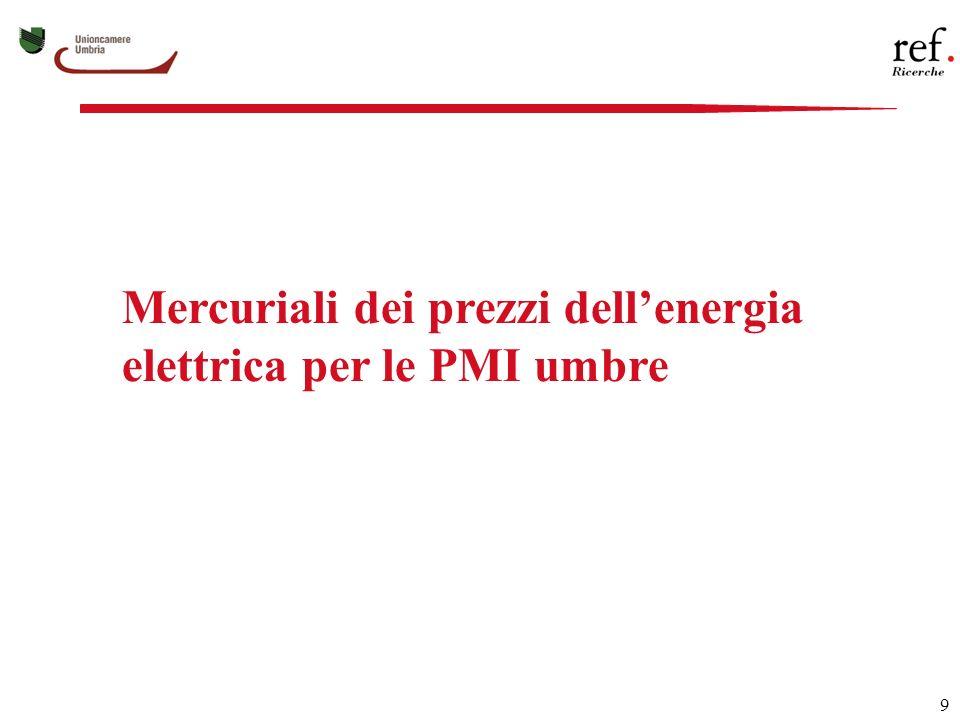 9 Mercuriali dei prezzi dellenergia elettrica per le PMI umbre