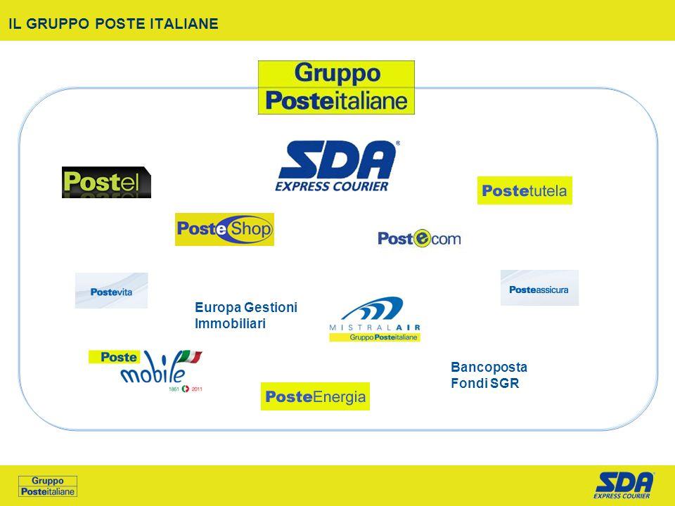 IL GRUPPO POSTE ITALIANE Europa Gestioni Immobiliari Bancoposta Fondi SGR