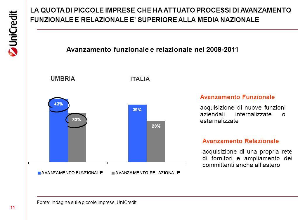 11 Avanzamento funzionale e relazionale nel 2009-2011 Avanzamento Funzionale acquisizione di nuove funzioni aziendali internalizzate o esternalizzate
