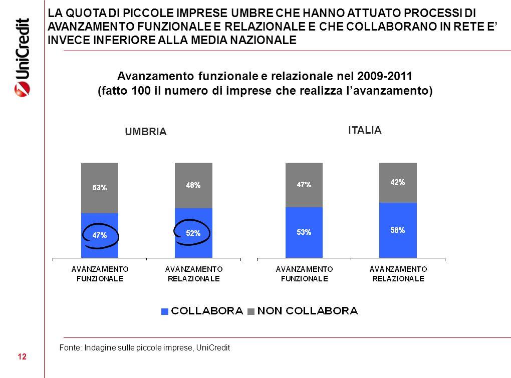 12 LA QUOTA DI PICCOLE IMPRESE UMBRE CHE HANNO ATTUATO PROCESSI DI AVANZAMENTO FUNZIONALE E RELAZIONALE E CHE COLLABORANO IN RETE E INVECE INFERIORE ALLA MEDIA NAZIONALE Fonte: Indagine sulle piccole imprese, UniCredit ITALIA Avanzamento funzionale e relazionale nel 2009-2011 (fatto 100 il numero di imprese che realizza lavanzamento) UMBRIA