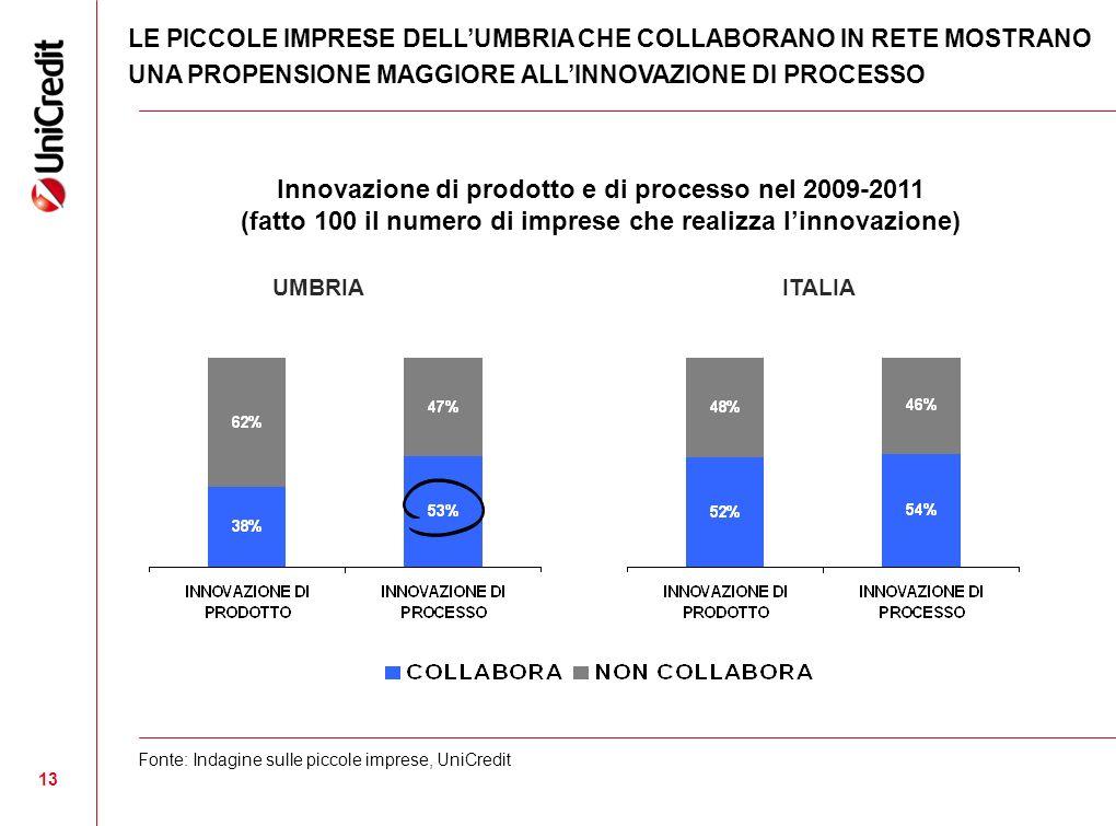 13 LE PICCOLE IMPRESE DELLUMBRIA CHE COLLABORANO IN RETE MOSTRANO UNA PROPENSIONE MAGGIORE ALLINNOVAZIONE DI PROCESSO Fonte: Indagine sulle piccole imprese, UniCredit ITALIA Innovazione di prodotto e di processo nel 2009-2011 (fatto 100 il numero di imprese che realizza linnovazione) UMBRIA