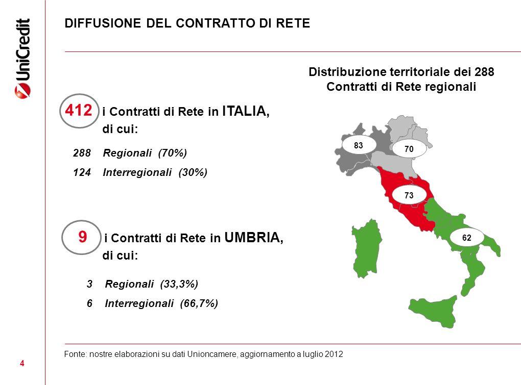 4 DIFFUSIONE DEL CONTRATTO DI RETE Fonte: nostre elaborazioni su dati Unioncamere, aggiornamento a luglio 2012 412 i Contratti di Rete in ITALIA, di c