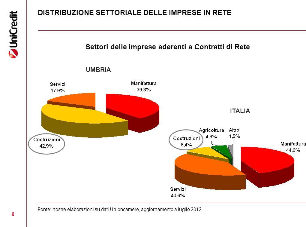 6 DISTRIBUZIONE SETTORIALE DELLE IMPRESE IN RETE Settori delle imprese aderenti a Contratti di Rete Fonte: nostre elaborazioni su dati Unioncamere, aggiornamento a luglio 2012 ITALIA UMBRIA