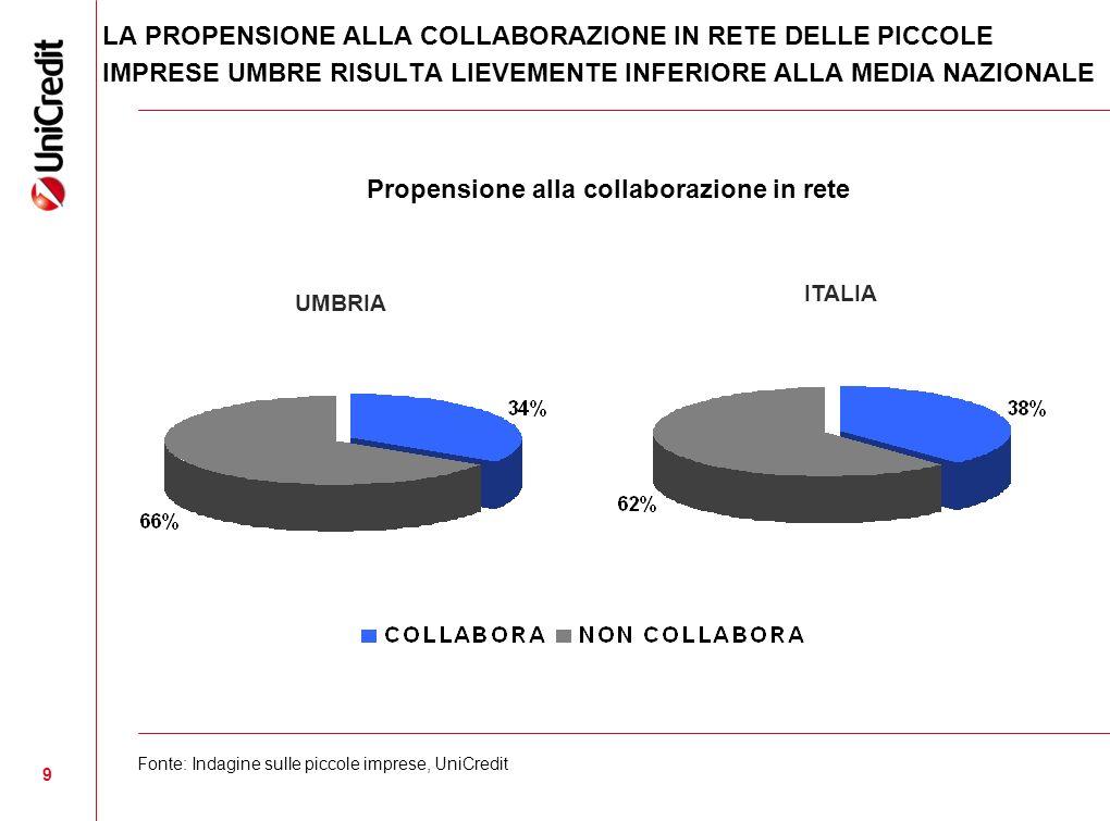9 Propensione alla collaborazione in rete UMBRIA ITALIA Fonte: Indagine sulle piccole imprese, UniCredit LA PROPENSIONE ALLA COLLABORAZIONE IN RETE DELLE PICCOLE IMPRESE UMBRE RISULTA LIEVEMENTE INFERIORE ALLA MEDIA NAZIONALE