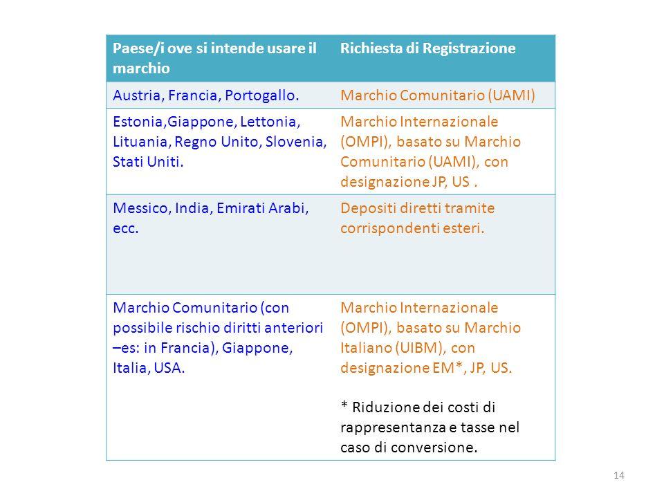 Paese/i ove si intende usare il marchio Richiesta di Registrazione Austria, Francia, Portogallo.Marchio Comunitario (UAMI) Estonia,Giappone, Lettonia, Lituania, Regno Unito, Slovenia, Stati Uniti.