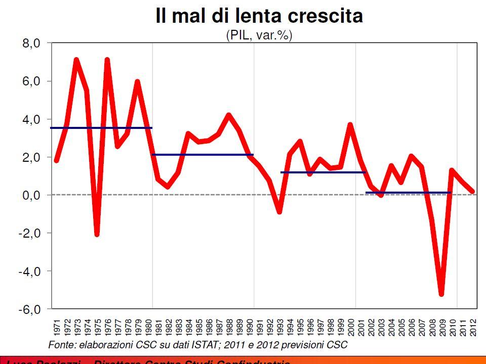 La crisi ha provocato una perdita (permanente?) nel livello del PIL potenziale (lavoro e produttività) 18 Oct.20114