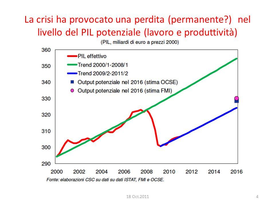 La crisi ha provocato una perdita (permanente ) nel livello del PIL potenziale (lavoro e produttività) 18 Oct.20114