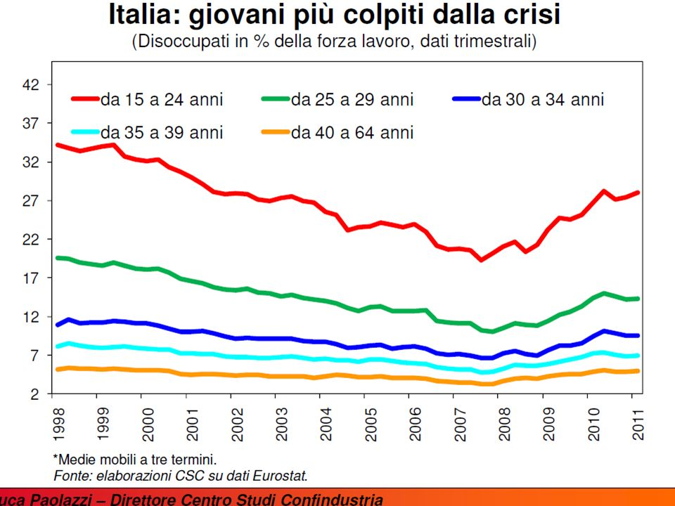 ..but it isnt the only problem; also inactivity (especially in Italy) 18 Oct.20116 Inactivity rates Inactive population as a percentage of the total population (15-64 years old)