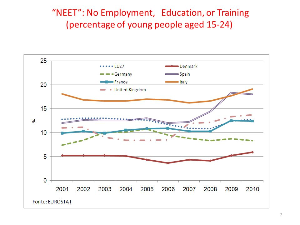 NEET: No Employment, Education, or Training (percentage of young people aged 15-24) 7