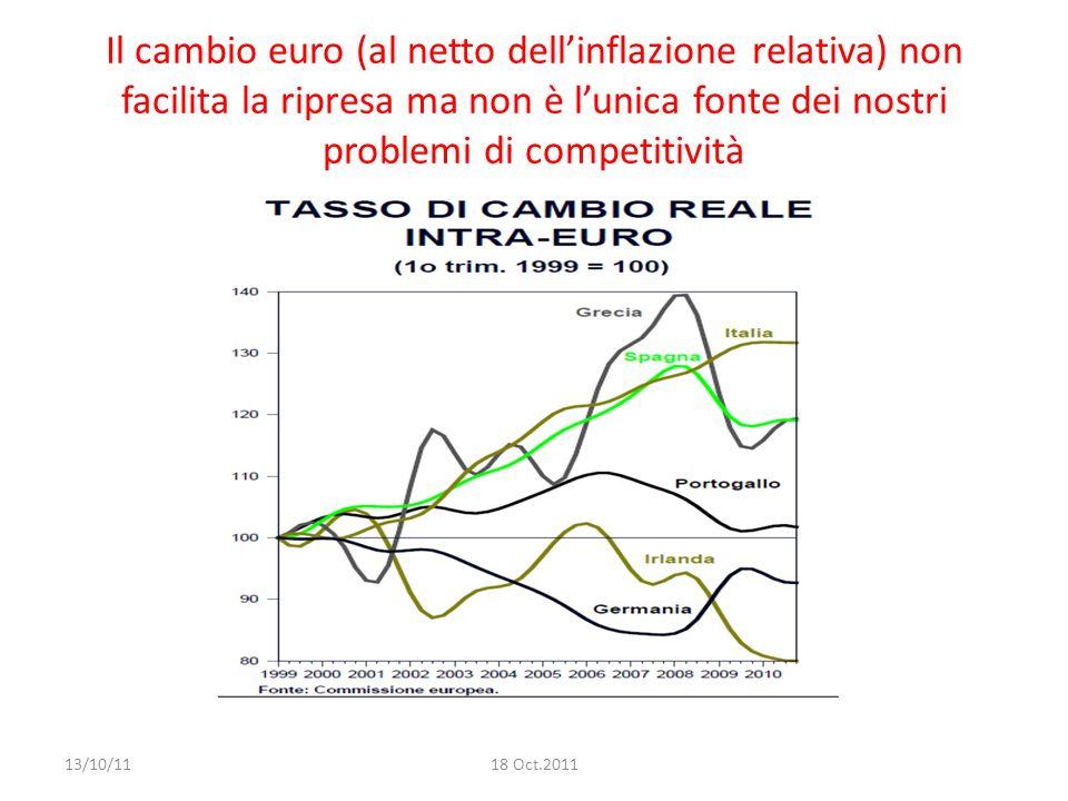 Il cambio euro (al netto dellinflazione relativa) non facilita la ripresa ma non è lunica fonte dei nostri problemi di competitività 13/10/1118 Oct.2011