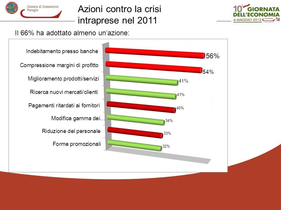 Azioni contro la crisi intraprese nel 2011 Il 66% ha adottato almeno unazione: