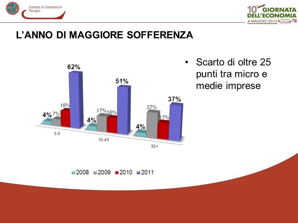 LANNO DI MAGGIORE SOFFERENZA Scarto di oltre 25 punti tra micro e medie imprese
