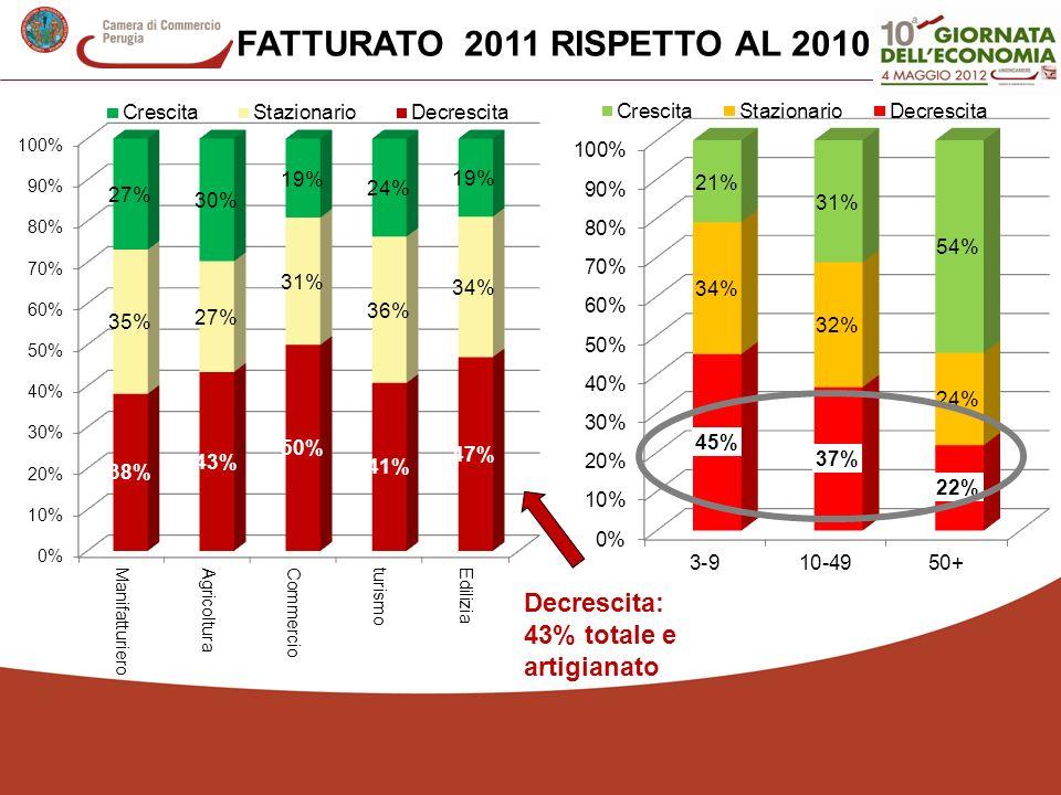 FATTURATO 2011 RISPETTO AL 2010 Decrescita: 43% totale e artigianato