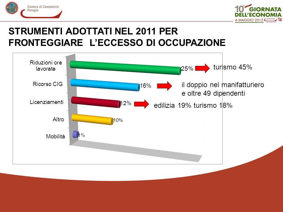 STRUMENTI ADOTTATI NEL 2011 PER FRONTEGGIARE LECCESSO DI OCCUPAZIONE edilizia 19% turismo 18% turismo 45% il doppio nel manifatturiero e oltre 49 dipe