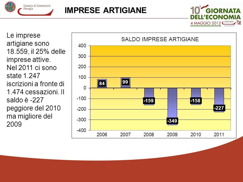 IMPRESE ARTIGIANE Le imprese artigiane sono 18.559, il 25% delle imprese attive.
