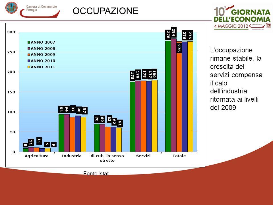 Loccupazione rimane stabile, la crescita dei servizi compensa il calo dellindustria ritornata ai livelli del 2009 OCCUPAZIONE Fonte Istat