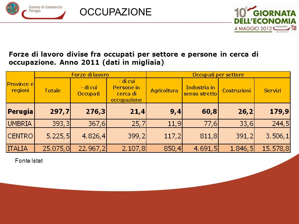OCCUPAZIONE Fonte Istat Forze di lavoro divise fra occupati per settore e persone in cerca di occupazione.