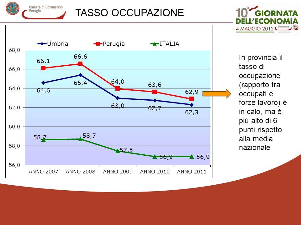 In provincia il tasso di occupazione (rapporto tra occupati e forze lavoro) è in calo, ma è più alto di 6 punti rispetto alla media nazionale TASSO OCCUPAZIONE