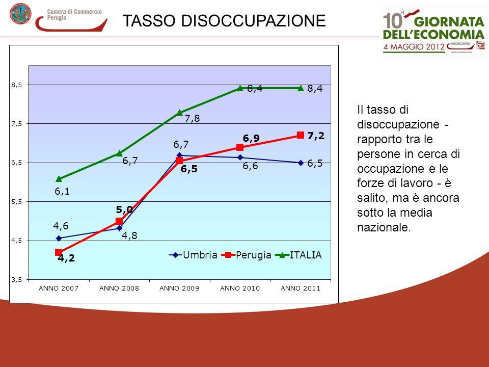 TASSO DISOCCUPAZIONE Il tasso di disoccupazione - rapporto tra le persone in cerca di occupazione e le forze di lavoro - è salito, ma è ancora sotto la media nazionale.