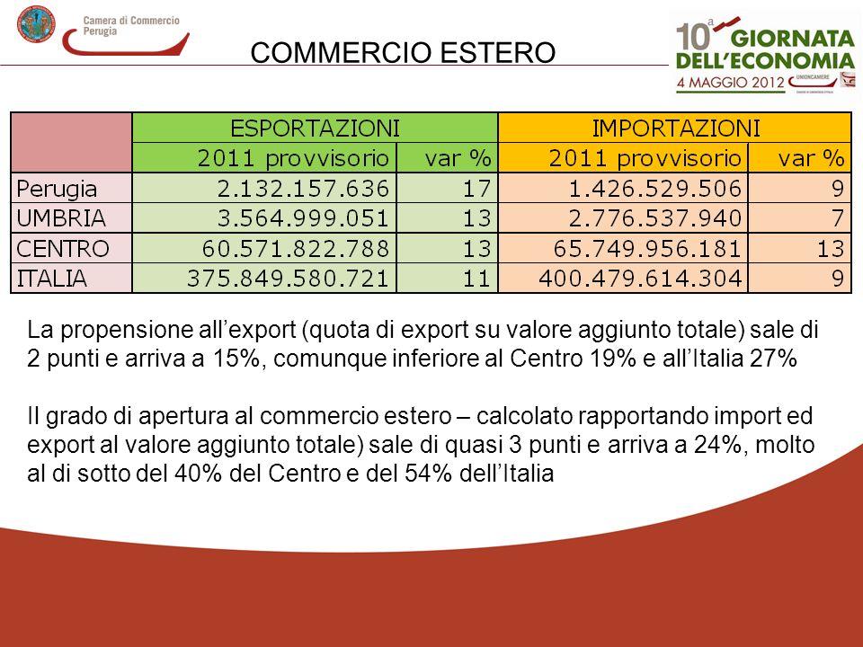 La propensione allexport (quota di export su valore aggiunto totale) sale di 2 punti e arriva a 15%, comunque inferiore al Centro 19% e allItalia 27% Il grado di apertura al commercio estero – calcolato rapportando import ed export al valore aggiunto totale) sale di quasi 3 punti e arriva a 24%, molto al di sotto del 40% del Centro e del 54% dellItalia COMMERCIO ESTERO