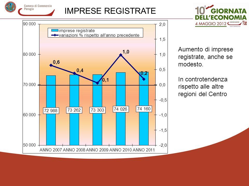 IMPRESE REGISTRATE Aumento di imprese registrate, anche se modesto. In controtendenza rispetto alle altre regioni del Centro