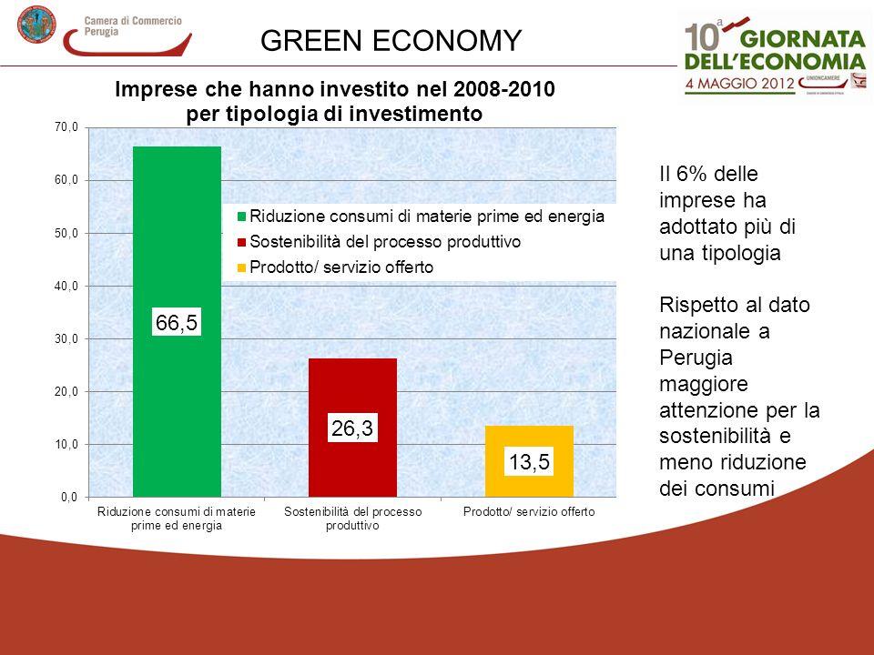 Il 6% delle imprese ha adottato più di una tipologia Rispetto al dato nazionale a Perugia maggiore attenzione per la sostenibilità e meno riduzione dei consumi GREEN ECONOMY