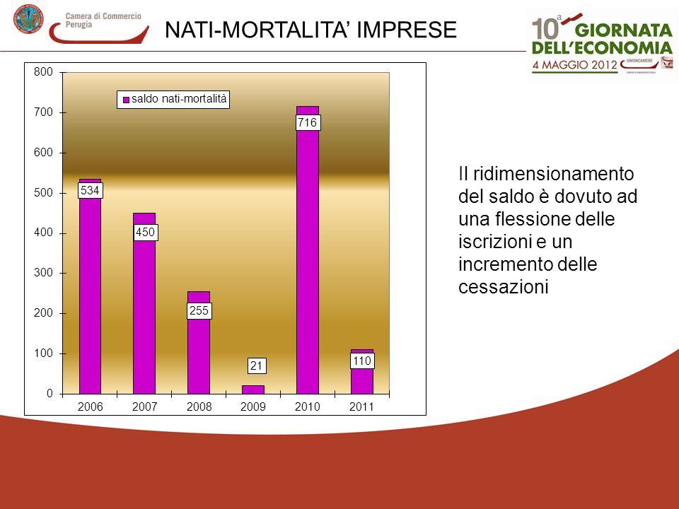NATI-MORTALITA IMPRESE Il ridimensionamento del saldo è dovuto ad una flessione delle iscrizioni e un incremento delle cessazioni