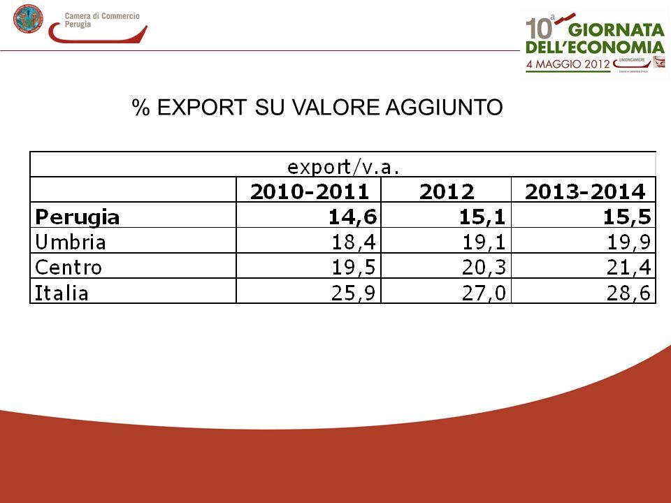 % EXPORT SU VALORE AGGIUNTO