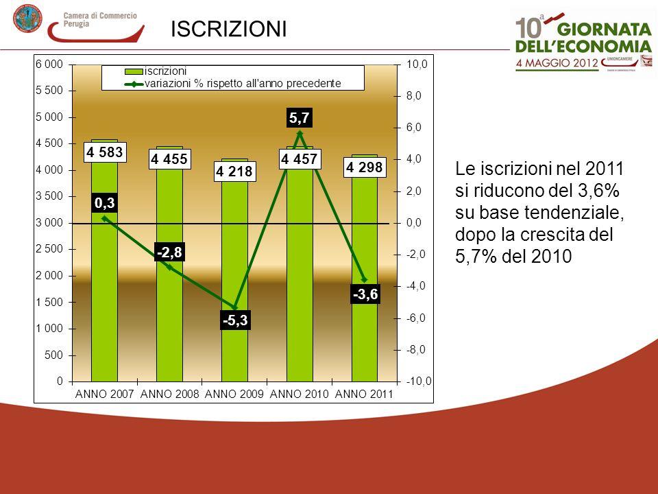 ISCRIZIONI Le iscrizioni nel 2011 si riducono del 3,6% su base tendenziale, dopo la crescita del 5,7% del 2010