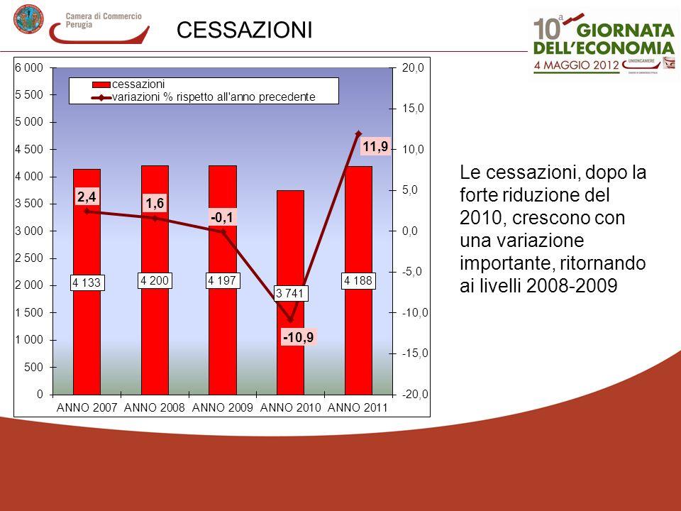 CESSAZIONI Le cessazioni, dopo la forte riduzione del 2010, crescono con una variazione importante, ritornando ai livelli 2008-2009