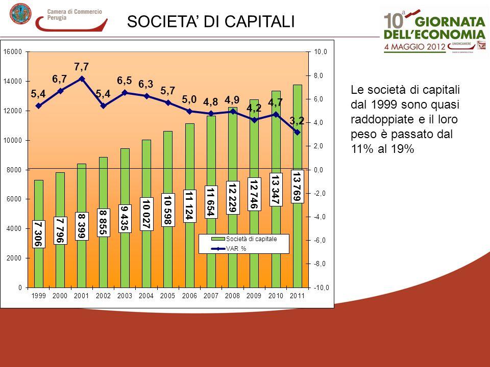 Le società di capitali dal 1999 sono quasi raddoppiate e il loro peso è passato dal 11% al 19% SOCIETA DI CAPITALI