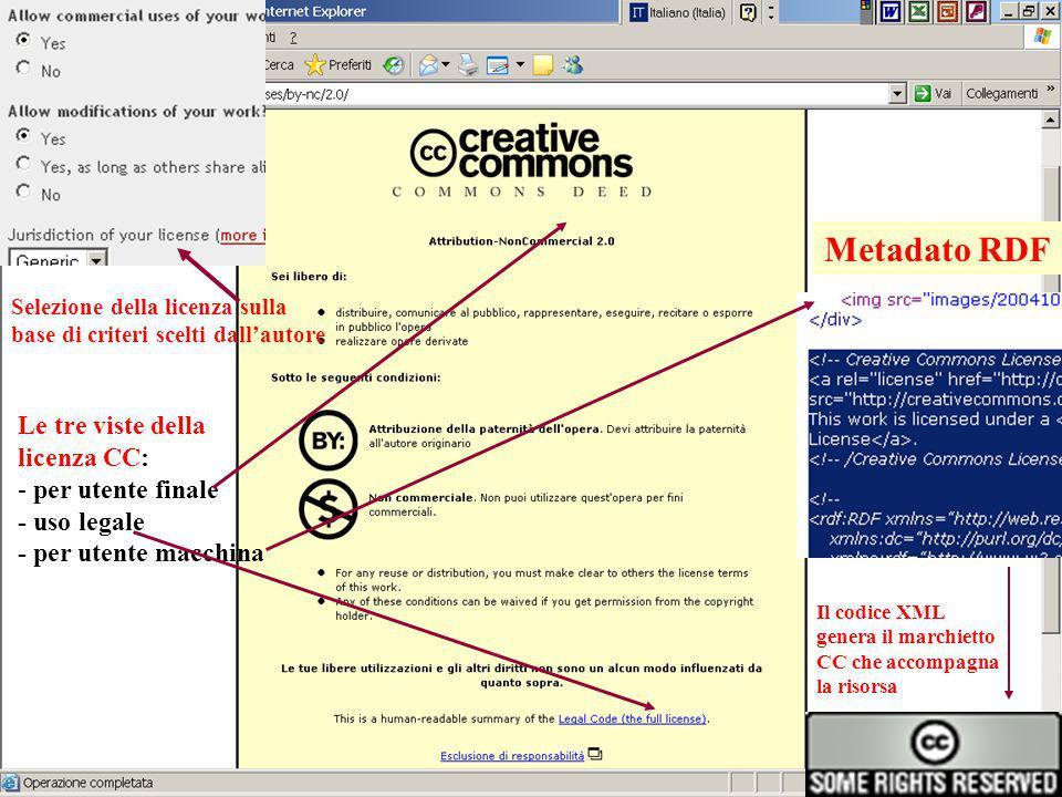 Le tre viste della licenza CC: - per utente finale - uso legale - per utente macchina Metadato RDF Il codice XML genera il marchietto CC che accompagna la risorsa Selezione della licenza sulla base di criteri scelti dallautore