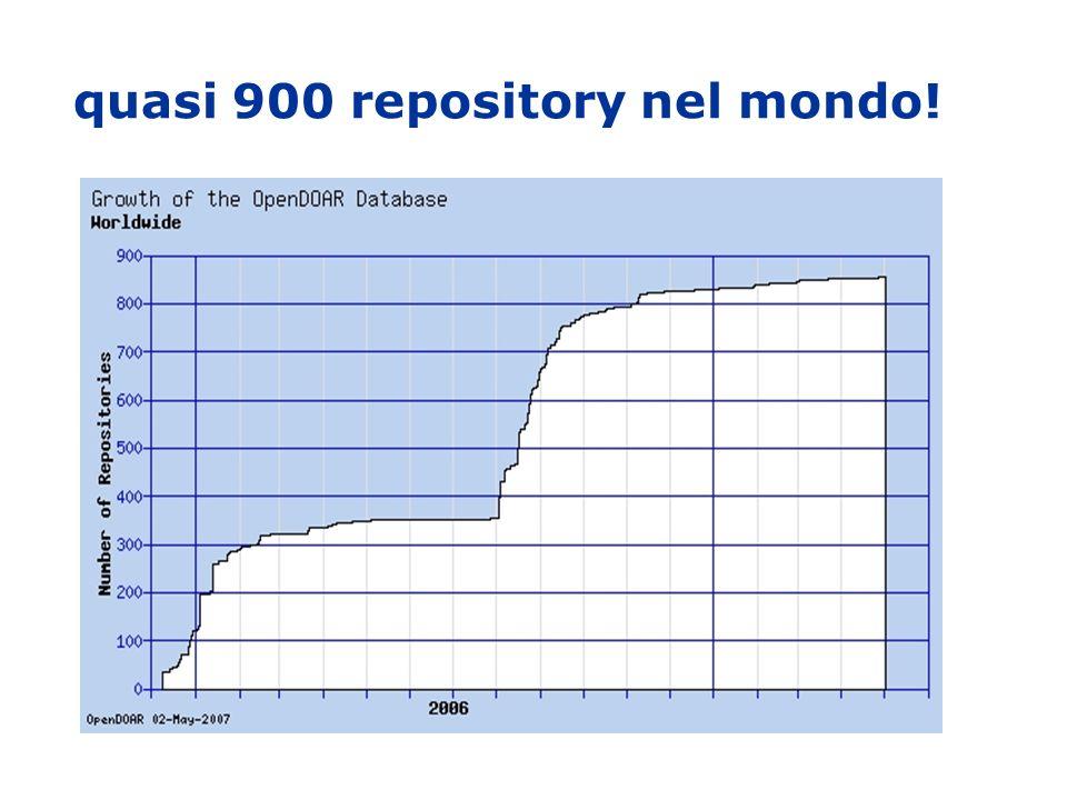 quasi 900 repository nel mondo!
