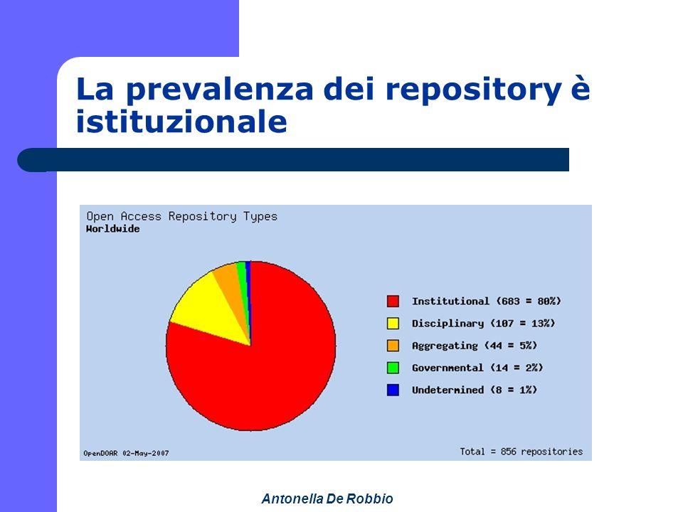 Antonella De Robbio La prevalenza dei repository è istituzionale