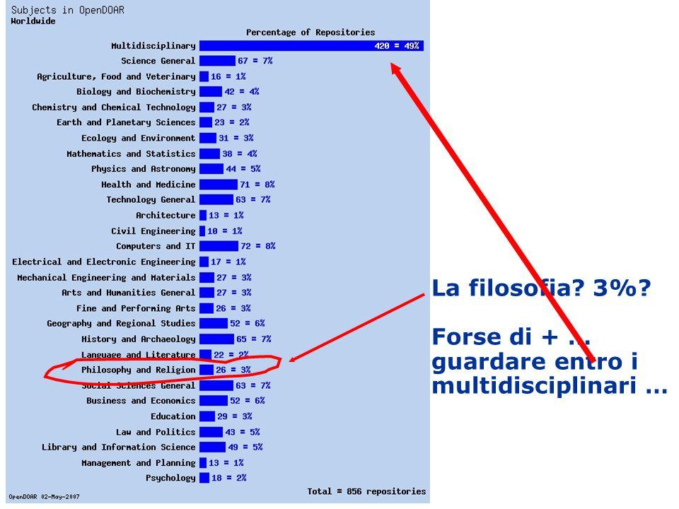 La filosofia 3% Forse di + … guardare entro i multidisciplinari …