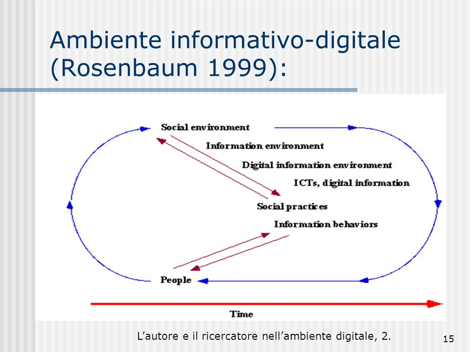 Lautore e il ricercatore nellambiente digitale, 2. 15 Ambiente informativo-digitale (Rosenbaum 1999):