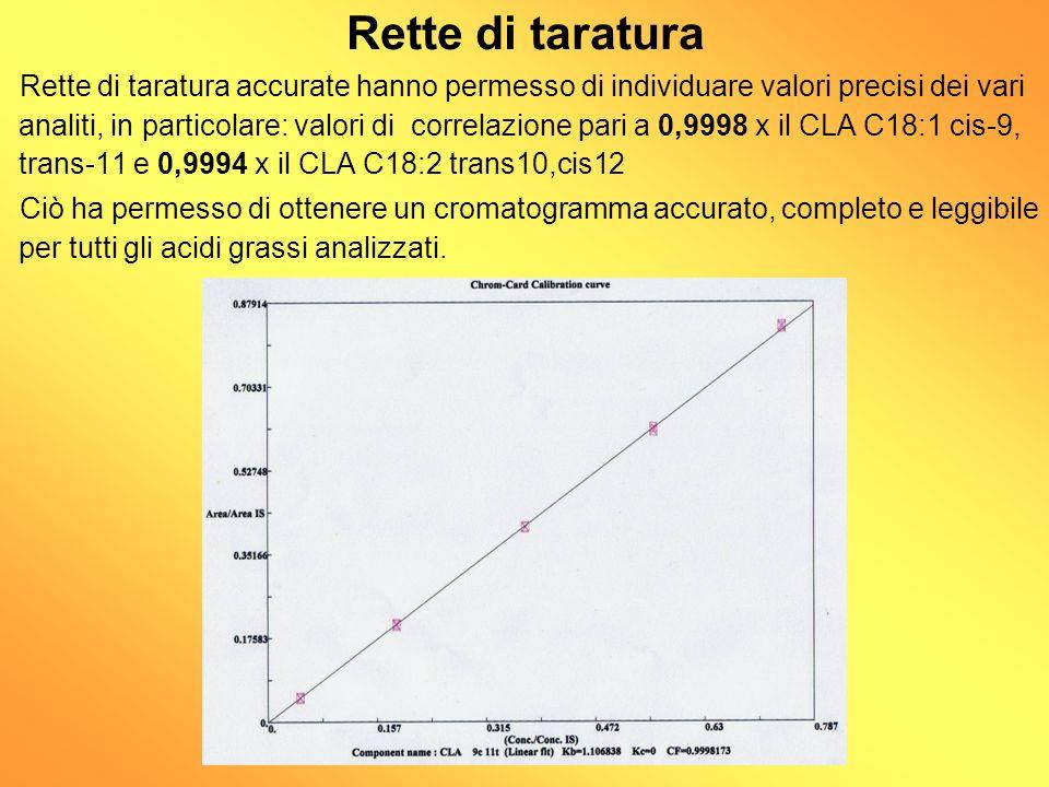 Verifica della ripetibilità Le misure sono più precise allaumentare degli atomi di carbonio dei singoli acidi grassi, con valori più accurati compresi fra i 14 ed i 18 atomi di carbonio.