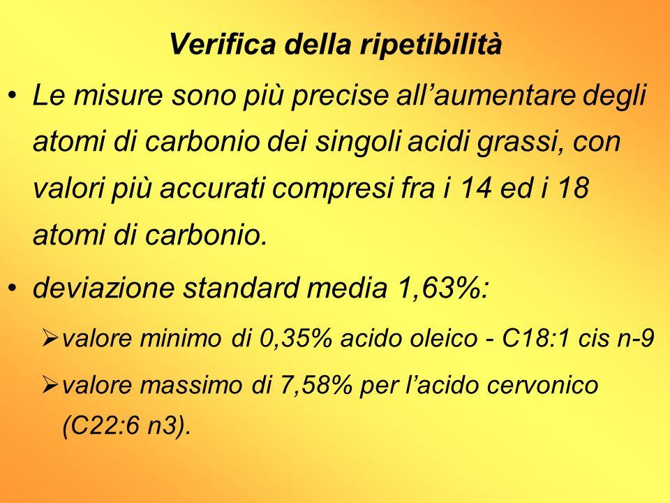 Verifica della ripetibilità Le misure sono più precise allaumentare degli atomi di carbonio dei singoli acidi grassi, con valori più accurati compresi