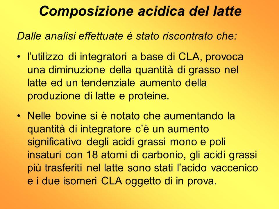 Valutazione della variabilità individuale dei profili acidici del latte Livelli di CLA C18:2 trans10,cis12 nella dieta: 3,072 g/d 40 g/d di integratore 6,51 6,144 g/d 80 g/d di integratore 5,55 Nel grafico si nota come la percentuale di trasferimento dellisomero CLA trans10,cis12 nel latte sia molto variabile a livello individuale con livelli di trasferimento su livelli medi del 5,54 ± 2,13% % di trasferimento nel latte