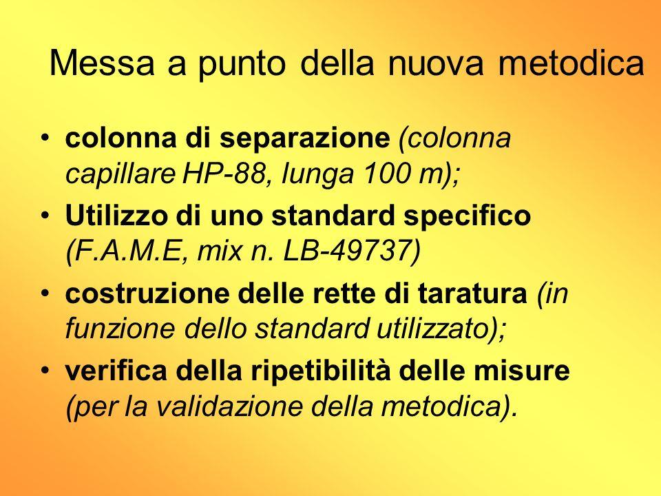 Messa a punto della nuova metodica colonna di separazione (colonna capillare HP-88, lunga 100 m); Utilizzo di uno standard specifico (F.A.M.E, mix n.