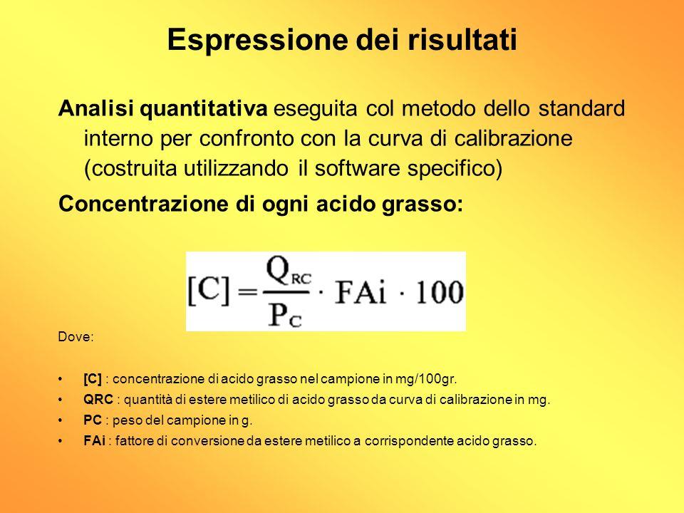 Espressione dei risultati Analisi quantitativa eseguita col metodo dello standard interno per confronto con la curva di calibrazione (costruita utiliz